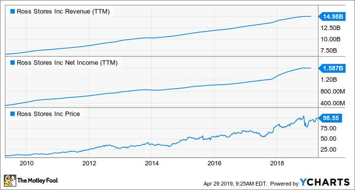 ROST Revenue (TTM) Chart