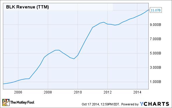 BLK Revenue (TTM) Chart