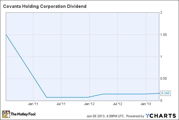 CVA Dividend Chart