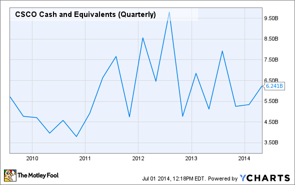 CSCO Cash and Equivalents (Quarterly) Chart