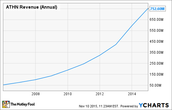 ATHN Revenue (Annual) Chart