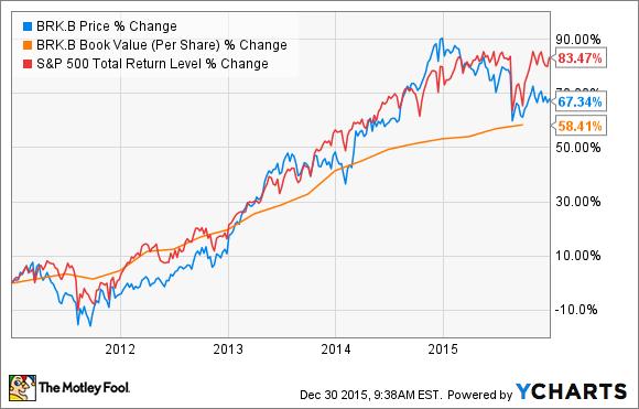 Brk B Stock Quote Berkshire Hathaway Fails Warren Buffett's Test  Again  The