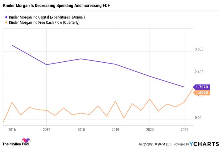 KMI Capital Expenditures  (Annual) Chart
