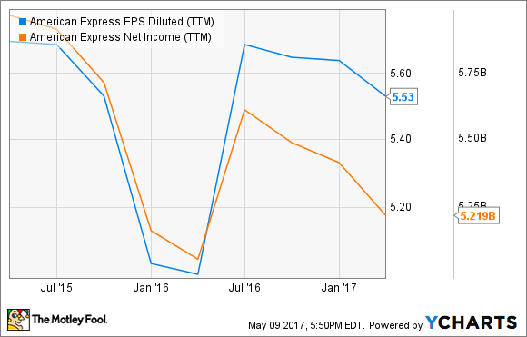 AXP EPS Diluted (TTM) Chart
