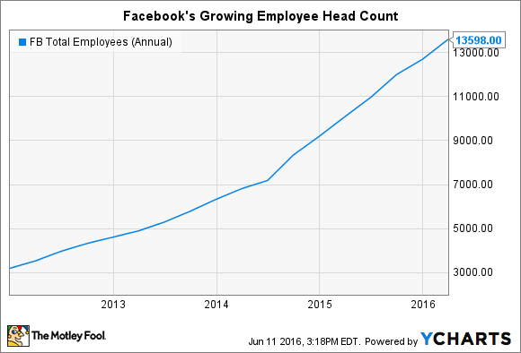 FB Total Employees (Annual) Chart