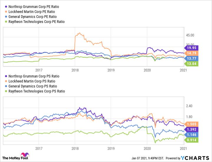 NOC PE Ratio Chart