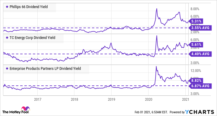 PSX Dividend Yield Chart