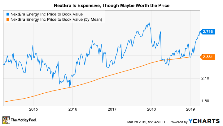 NEE Price to Book Value Chart