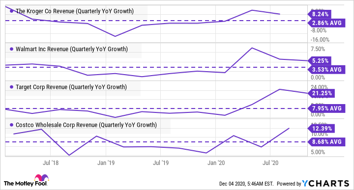 KR Revenue (Quarterly YoY Growth) Chart