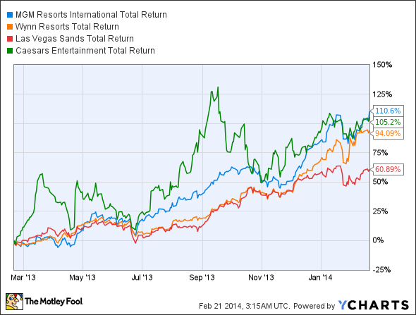 MGM Total Return Price Chart