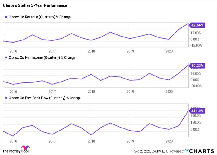 CLX Revenue (Quarterly) Chart