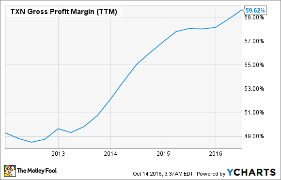 TXN Gross Profit Margin (TTM) Chart