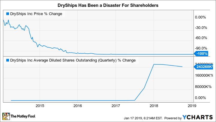 DRYS Chart