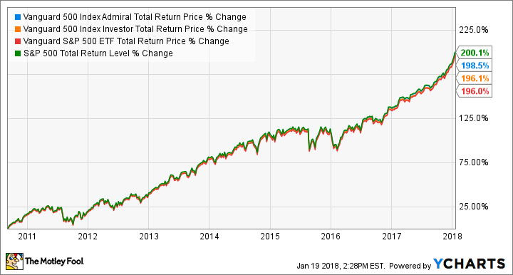 Total Stock Market (ETF) – VTI