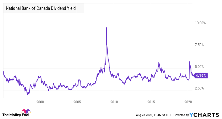 NA Dividend Yield Chart