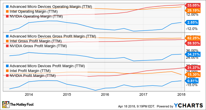 AMD Operating Margin (TTM) Chart