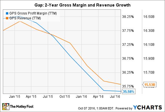 GPS Gross Profit Margin (TTM) Chart