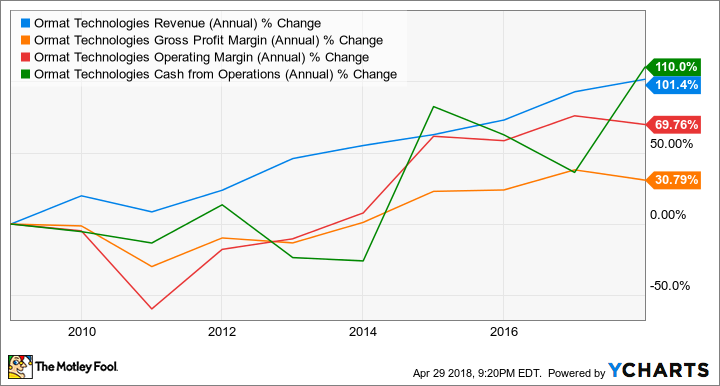 ORA Revenue (Annual) Chart