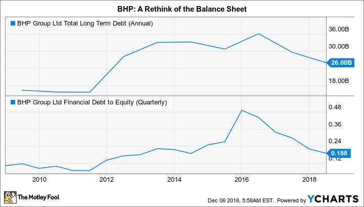 BHP Total Long Term Debt (Annual) Chart