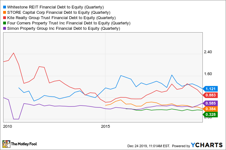 WSR Financial Debt to Equity (Quarterly) Chart