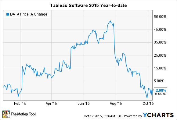 Admirable Why Tableau Software Inc Stock Fell 15 In September The Download Free Architecture Designs Grimeyleaguecom