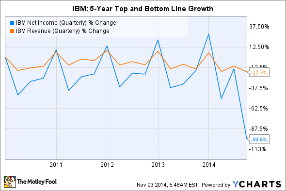 IBM Net Income (Quarterly) Chart
