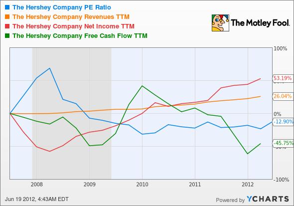 HSY P/E Ratio Chart