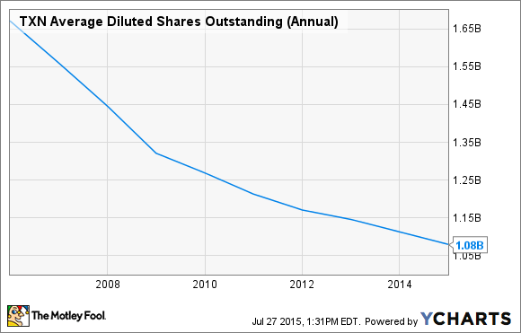 TXN Average Diluted Shares Outstanding (Annual) Chart
