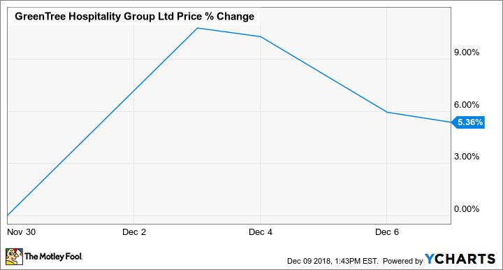 GHG Chart