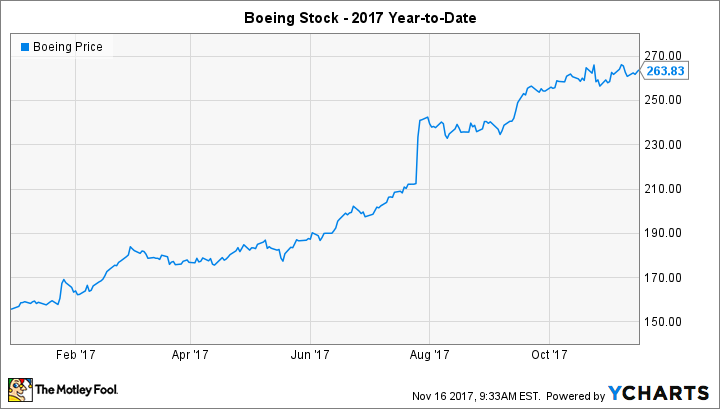 Will Boeing Split Its Stock In 2018