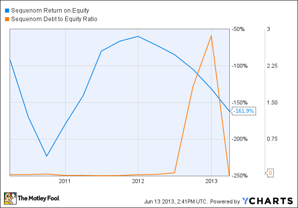 SQNM Return on Equity Chart
