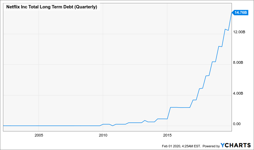 NFLX Total Long Term Debt (Quarterly) Chart