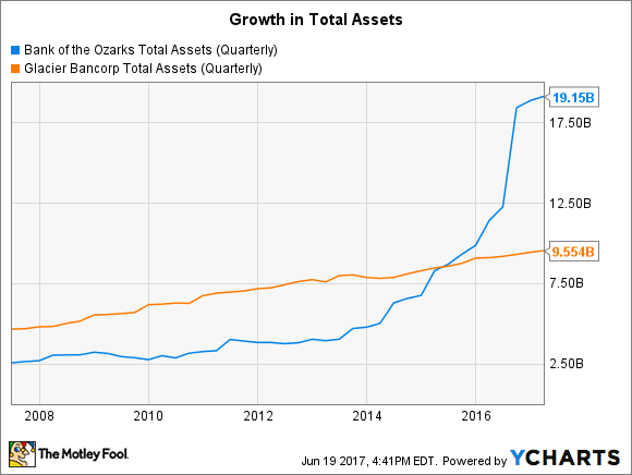OZRK Total Assets (Quarterly) Chart