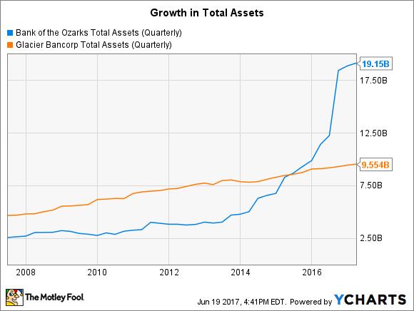 OZRK Total Assets (Quarterly) Chart