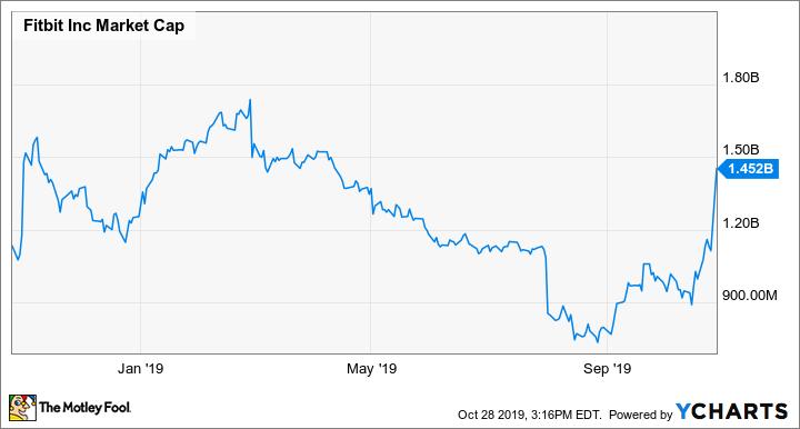 FIT Market Cap Chart