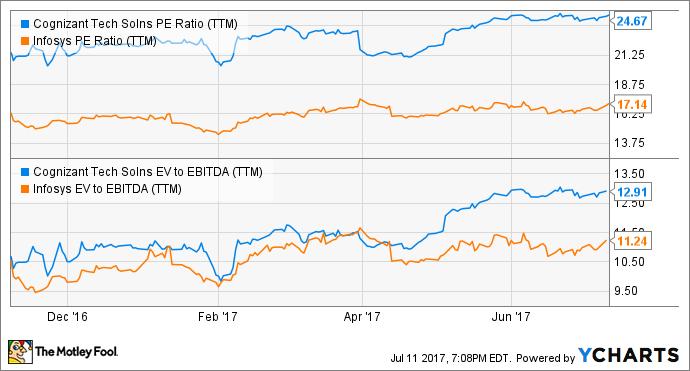 CTSH PE Ratio (TTM) Chart