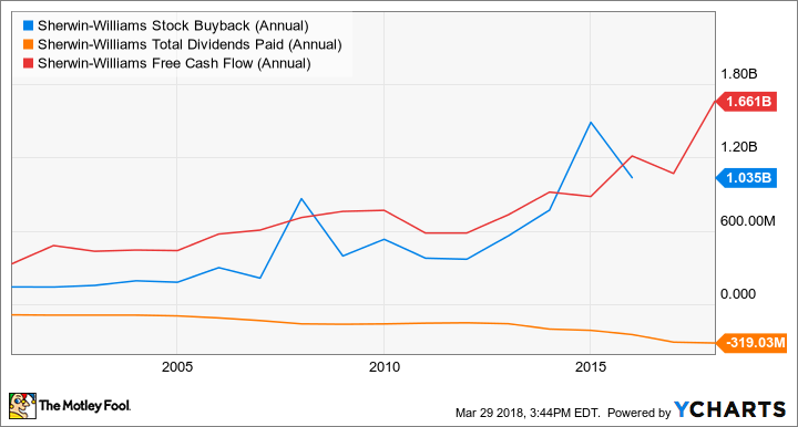 SHW Stock Buyback (Annual) Chart
