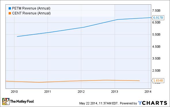 PETM Revenue (Annual) Chart