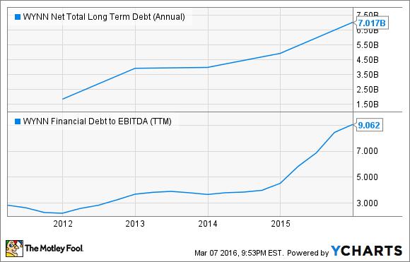 WYNN Net Total Long Term Debt (Annual) Chart