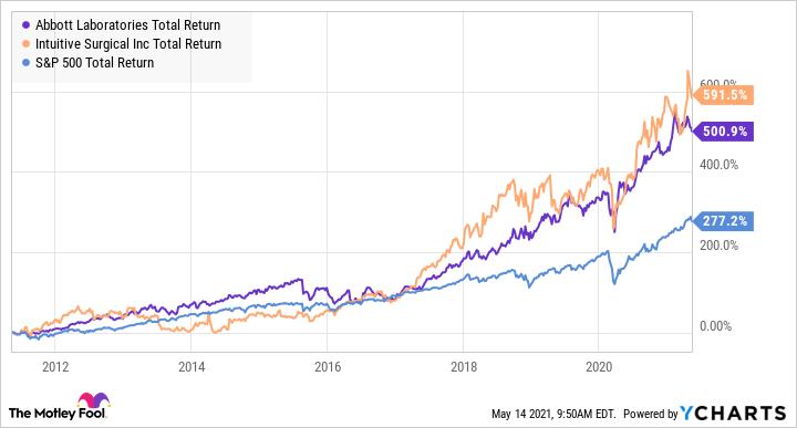 ABT Total Return Level Chart