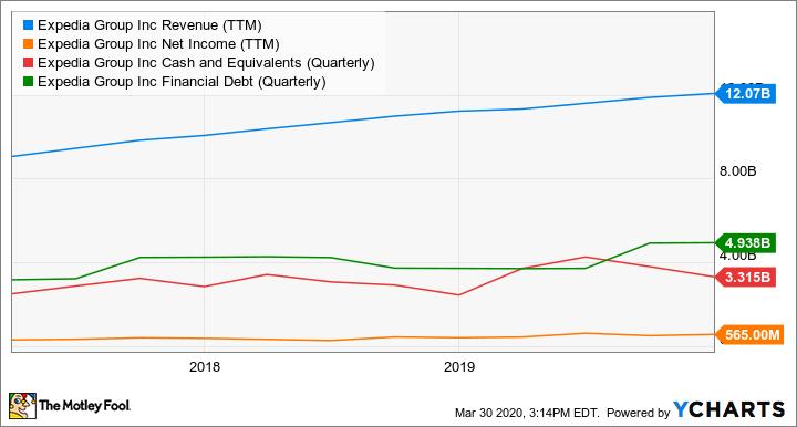 EXPE Revenue (TTM) Chart