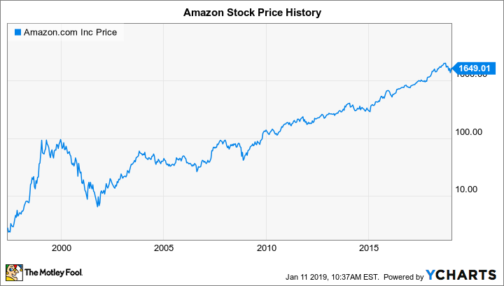 Will Amazon Split Its Stock In 2019 The Motley Fool