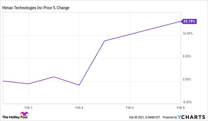 HIMX Chart
