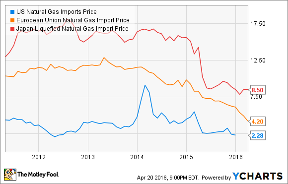 US Natural Gas Imports Price Chart