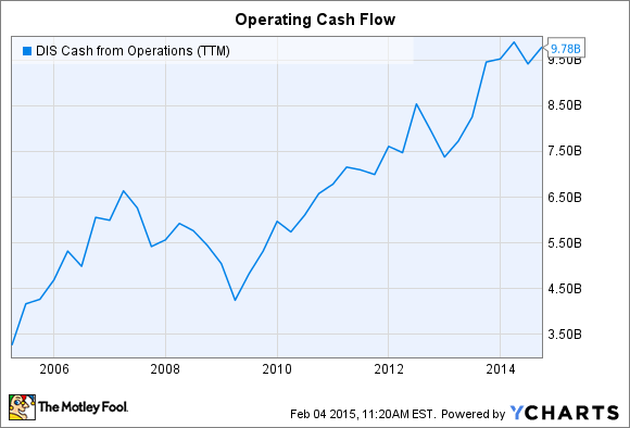 DIS Cash from Operations (TTM) Chart