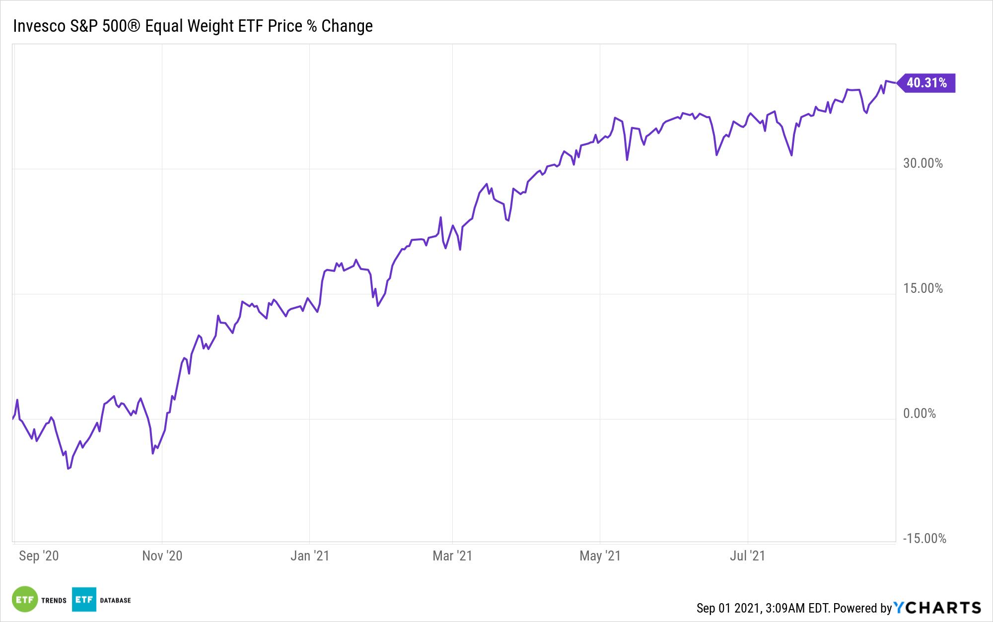 RSP Chart