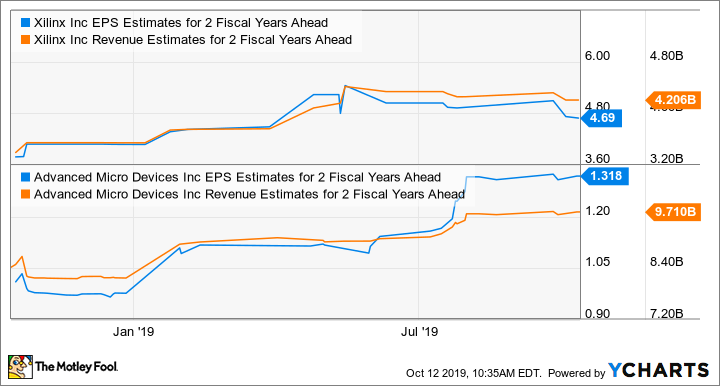 XLNX EPS Estimates for 2 Fiscal Years Ahead Chart
