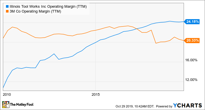 ITW Operating Margin (TTM) Chart