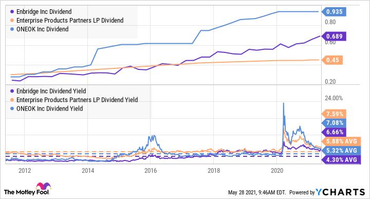 ENB dividend chart
