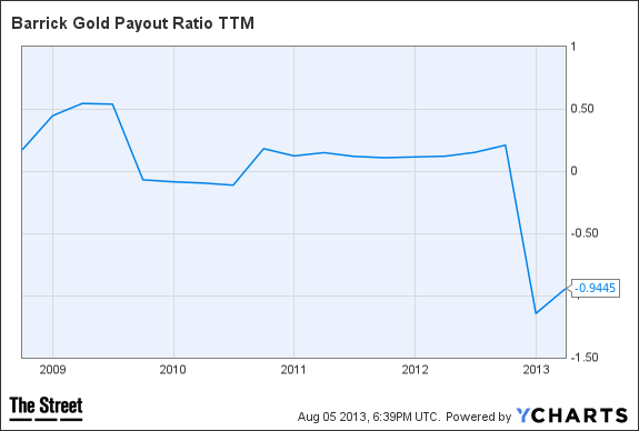 ABX Payout Ratio TTM Chart